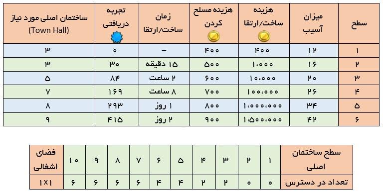 جدول بمب کلش ایست نگاه , آپدیت کلش , کلش ایران , خرید کلش , فروش کلش