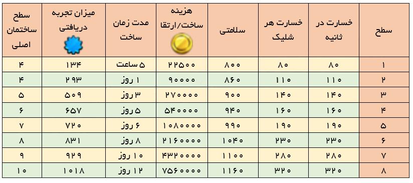 ضد هوایی کلش ایست نگاه , آپدیت کلش , کلش ایران , خرید کلش , فروش کلش