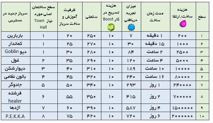 جدول باراکس کلش ایست نگاه , آپدیت کلش , کلش ایران , خرید کلش , فروش کلش