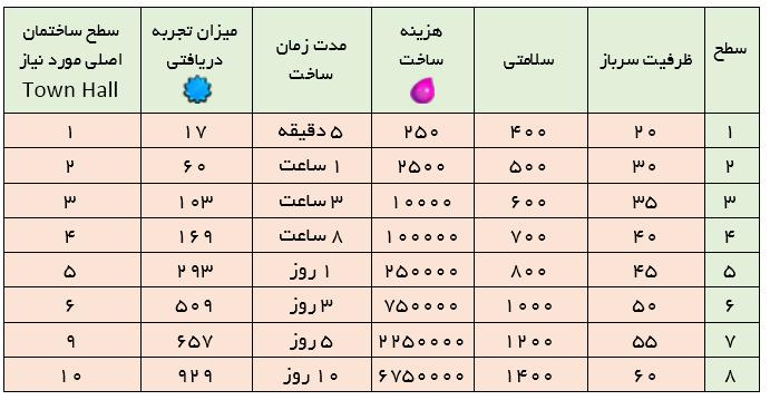 جدول کمپ کلش ایست نگاه , آپدیت کلش , کلش ایران , خرید کلش , فروش کلش