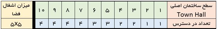 جدول کمپ2 کلش ایست نگاه , آپدیت کلش , کلش ایران , خرید کلش , فروش کلش