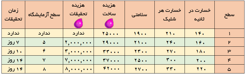 جدول ارتقاء لول دراگون (اژدها) کلش ایست نگاه , اژدها دراگون باراکس پادگان کلش , لول دراگون دراگ اژدها ارتقاء دراگون کلش