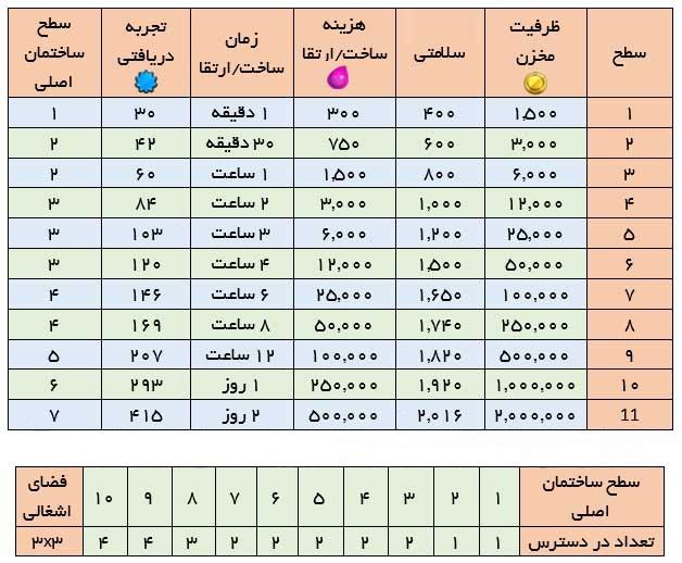 جدول انبار طلا کلش ایست نگاه , آپدیت کلش , کلش ایران , خرید کلش , فروش کلش