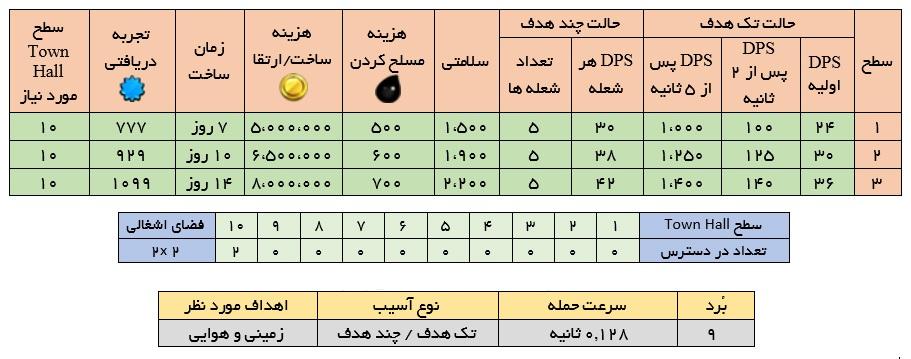 جدول اینفرنو inferno کلش ایست نگاه, آپدیت کلش , کلش ایران , خرید کلش , فروش کلش