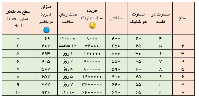 جدول مورتار کلش ایست نگاه , آپدیت کلش , کلش ایران , خرید کلش , فروش کلش