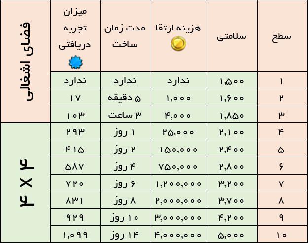 جدول ارتقا تاون هال کلش ایست نگاه , آپدیت کلش , کلش ایران , خرید کلش , فروش کلش